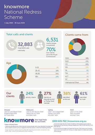 National Redress Scheme Infographic June 2020