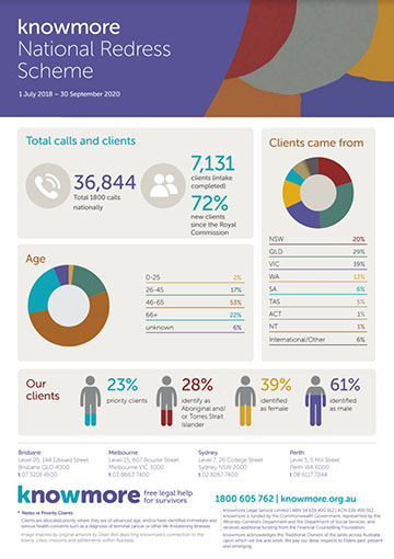 knowmore Infographic September 2020