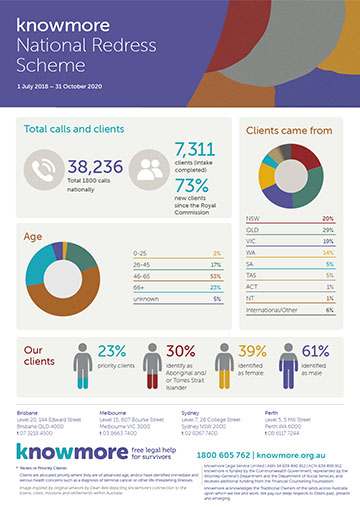 knowmore Infographic October 2020